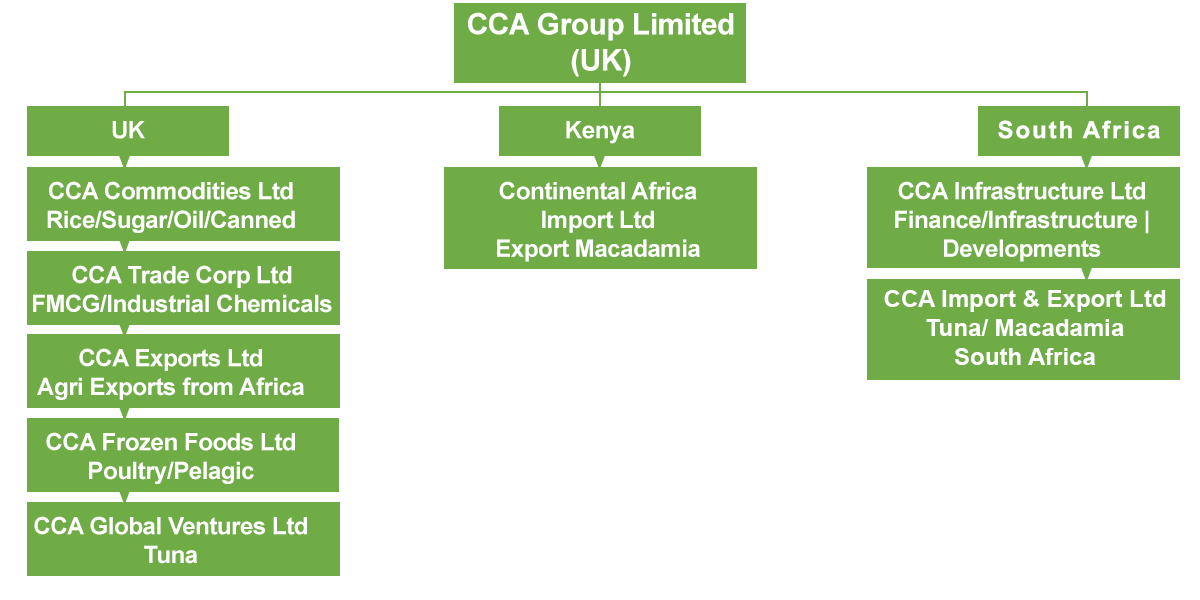 Who we are - CCA Group Ltd